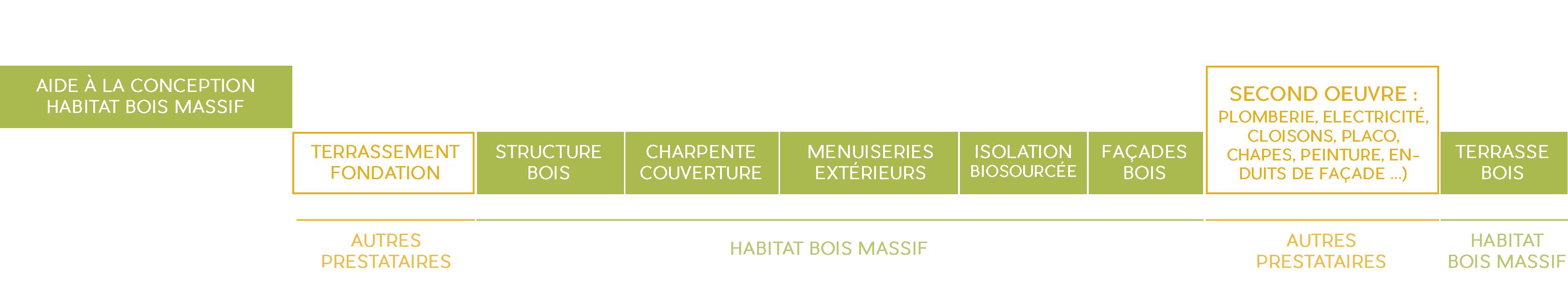Etape d'un projet de construction avec Habitat Bois Massif
